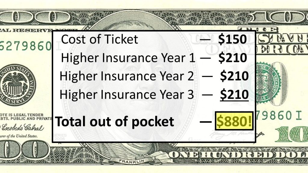 true cost of traffic ticket